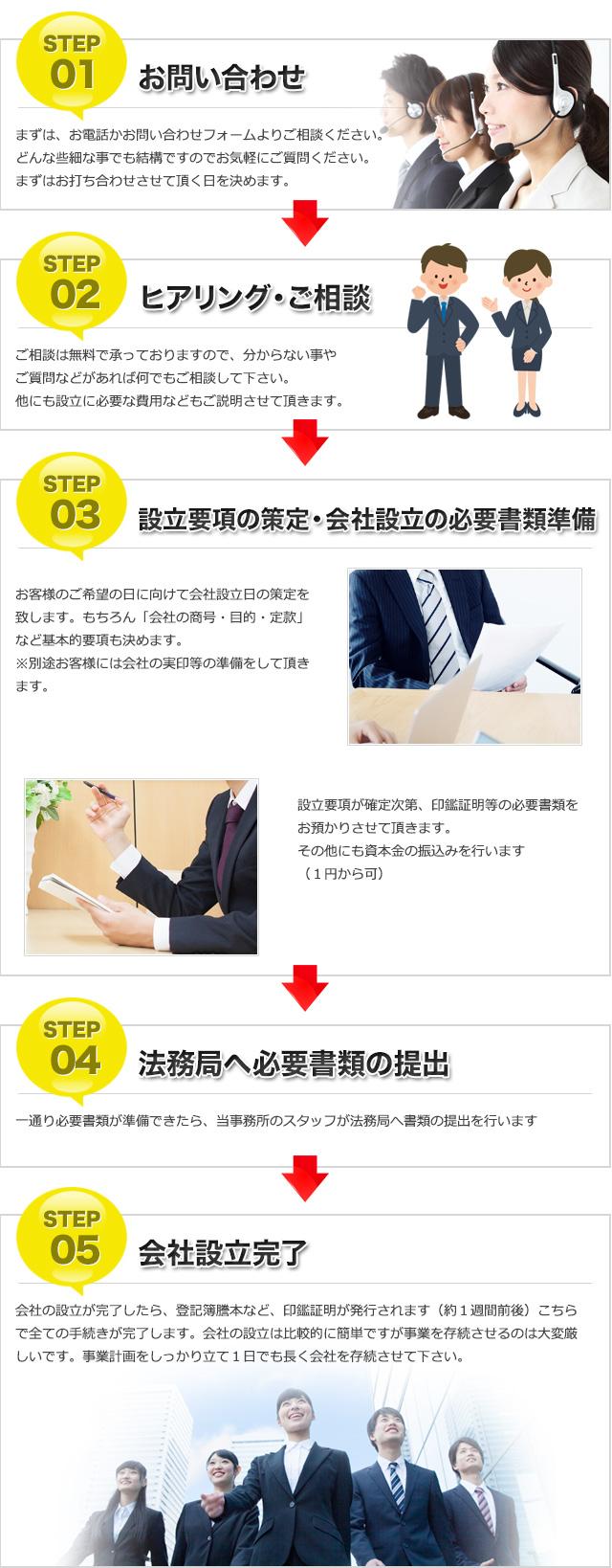 STEP1.お問い合わせ/STEP2.ヒアリング・ご相談/STEP3.設立要綱の策定・会社設立の必要書類準備/STEP4.法務局へ必要書類の提出/STEP5.会社設立完了